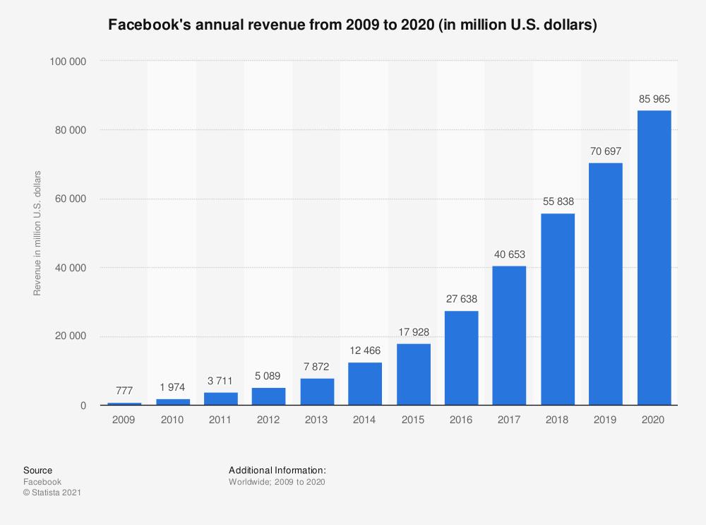 Facebookov godišnji prihod 2009.-2020. (u milijunima $), grafički prikaz